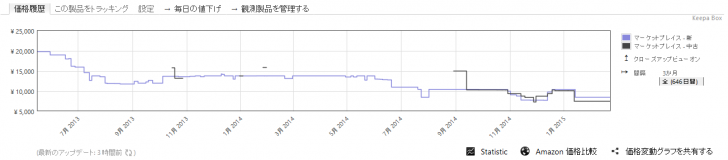 Amazon Price Trackerを使っている様子